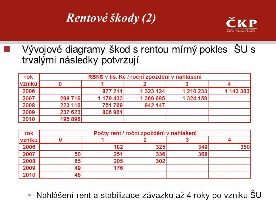 Rentové škody (2) Vývojové diagramy škod s rentou mírný pokles ŠU s trvalými následky potvrzují.
