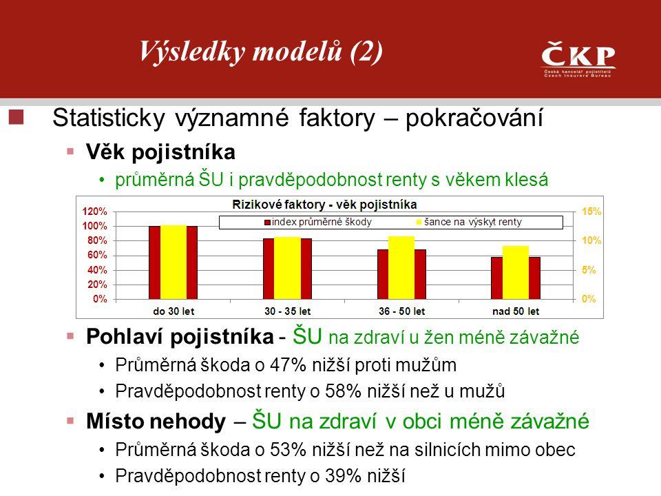 Výsledky modelů (2) Statisticky významné faktory – pokračování