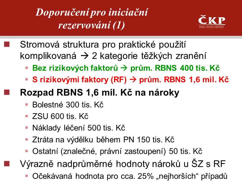 Doporučení pro iniciační rezervování (1)