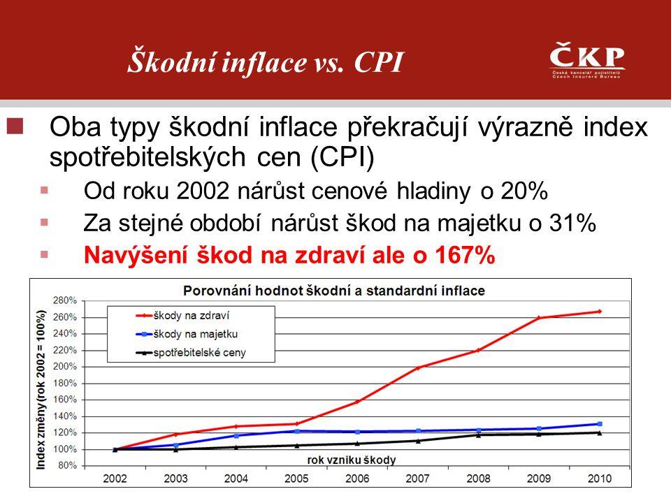 Škodní inflace vs. CPI Oba typy škodní inflace překračují výrazně index spotřebitelských cen (CPI) Od roku 2002 nárůst cenové hladiny o 20%