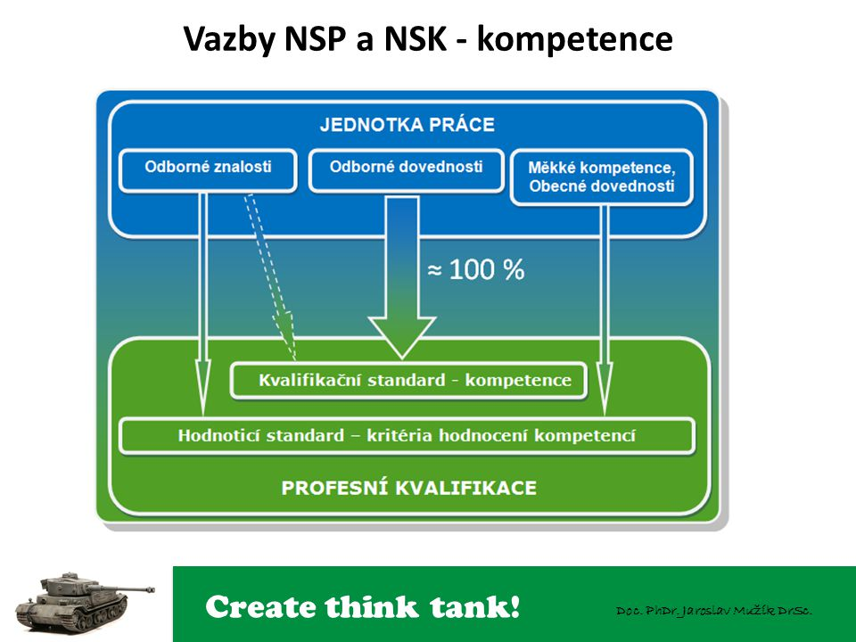 Vazby NSP a NSK - kompetence