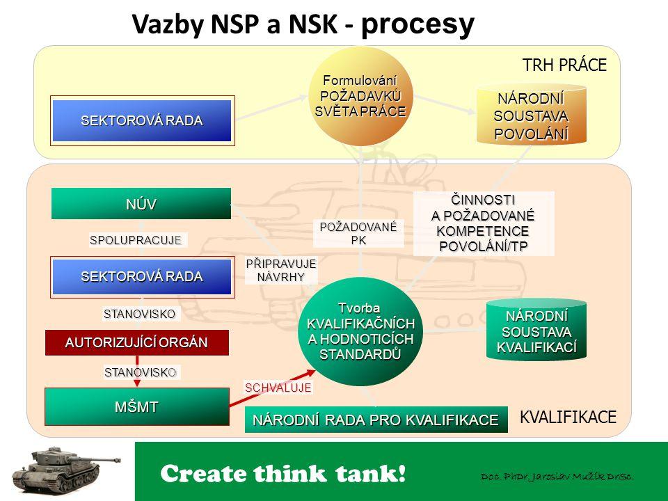 Vazby NSP a NSK - procesy