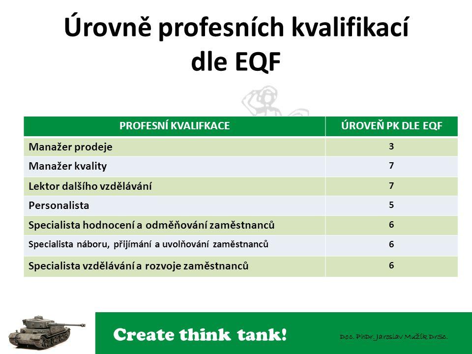 Úrovně profesních kvalifikací dle EQF