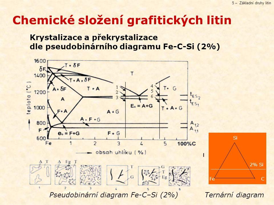 Pseudobinární diagram Fe-C–Si (2%) Ternární diagram