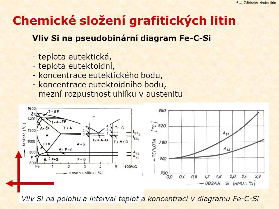 Chemické složení grafitických litin
