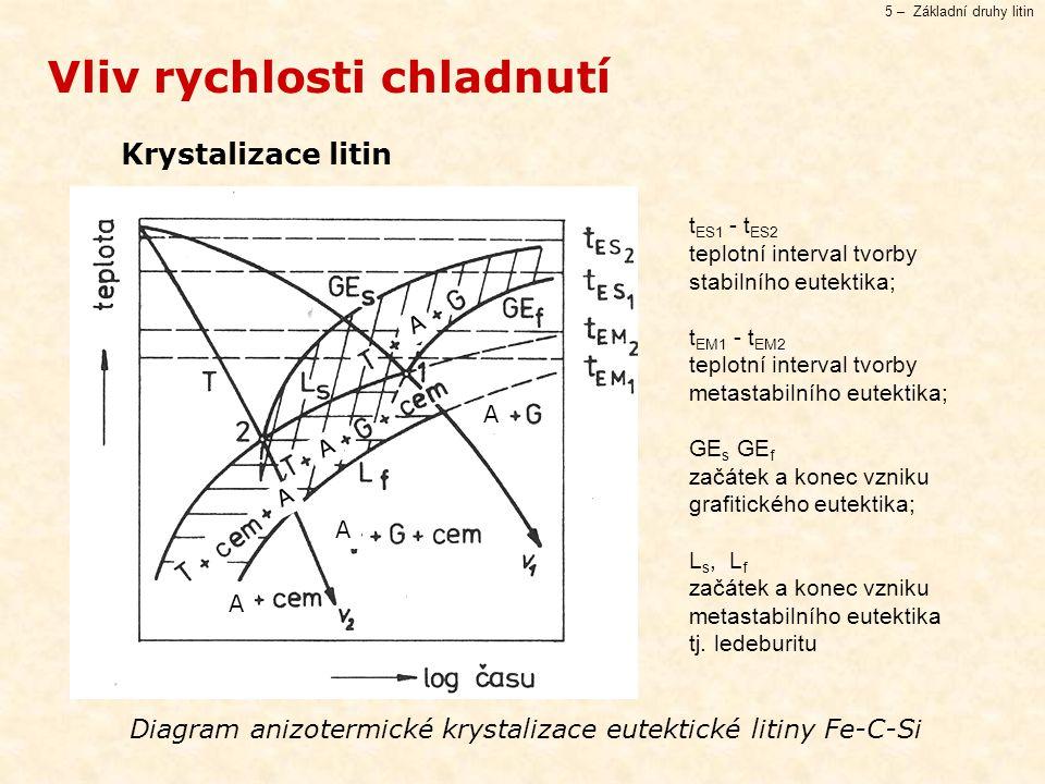 Diagram anizotermické krystalizace eutektické litiny Fe-C-Si