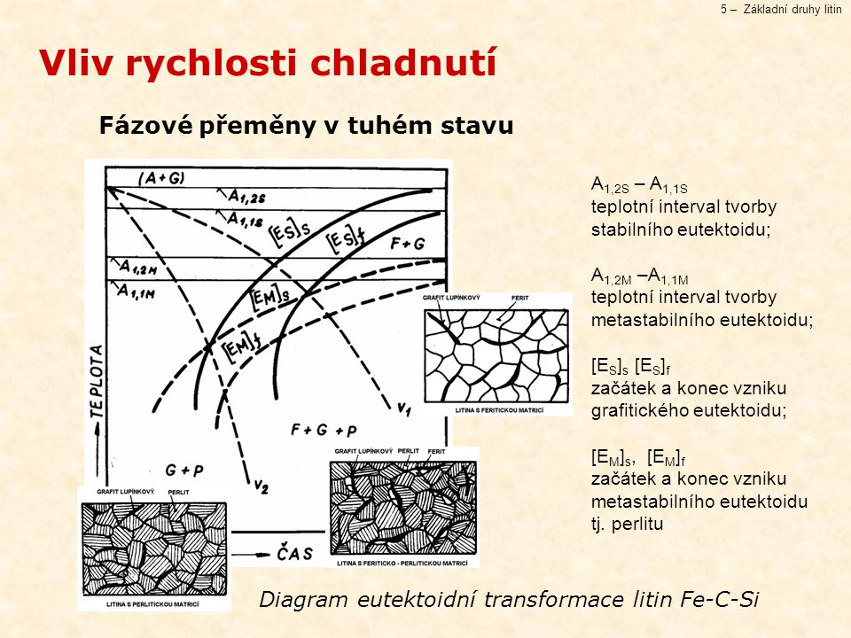 Diagram eutektoidní transformace litin Fe-C-Si