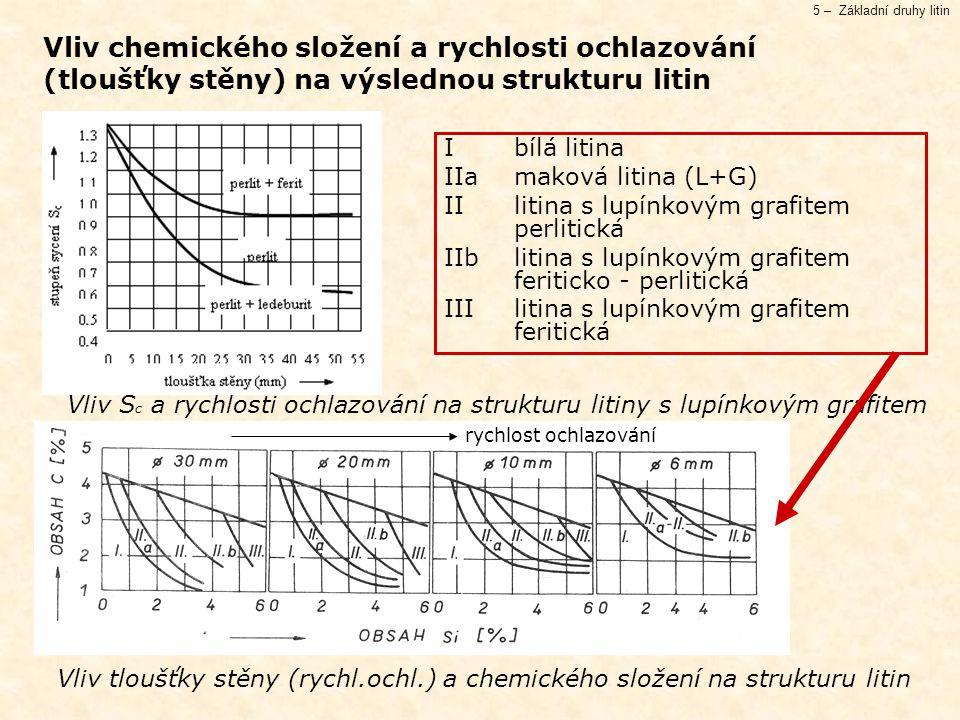 Vliv chemického složení a rychlosti ochlazování