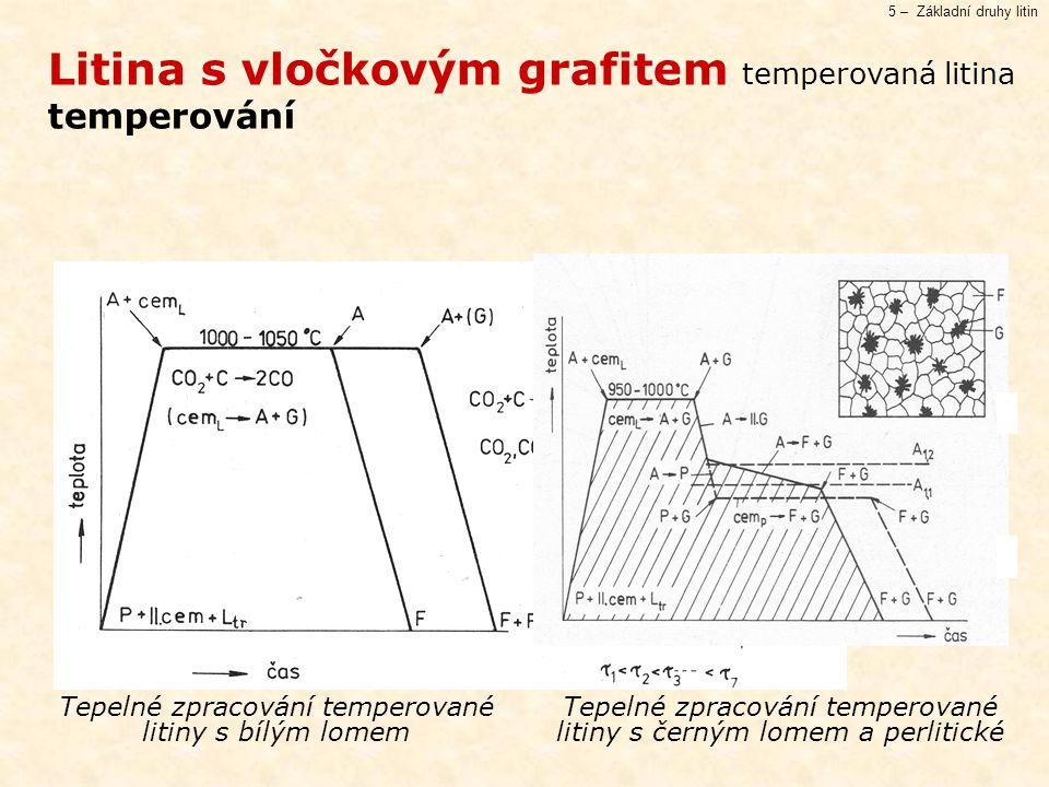 Litina s vločkovým grafitem temperovaná litina