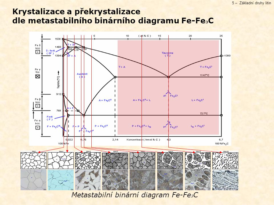 Metastabilní binární diagram Fe-Fe3C