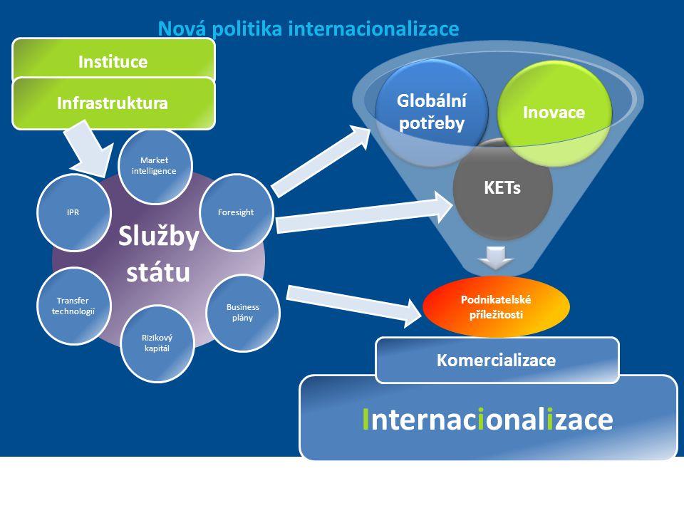Nová politika internacionalizace