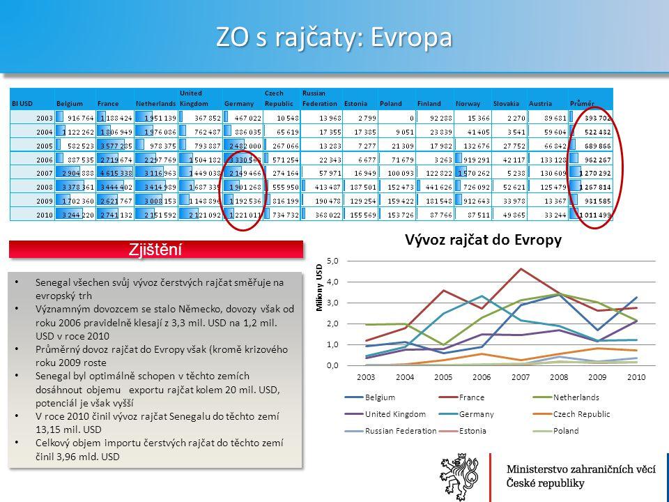 ZO s rajčaty: Evropa Zjištění