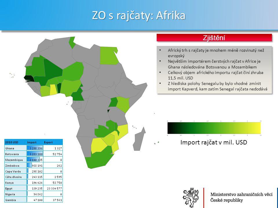 ZO s rajčaty: Afrika Zjištění Import rajčat v mil. USD