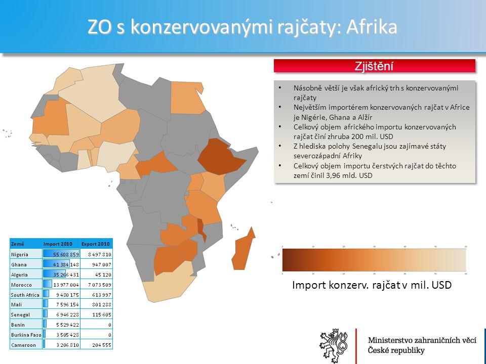 ZO s konzervovanými rajčaty: Afrika