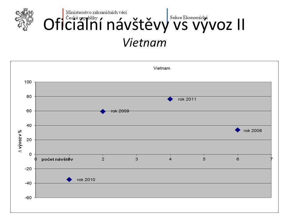 Oficiální návštěvy vs vývoz II Vietnam