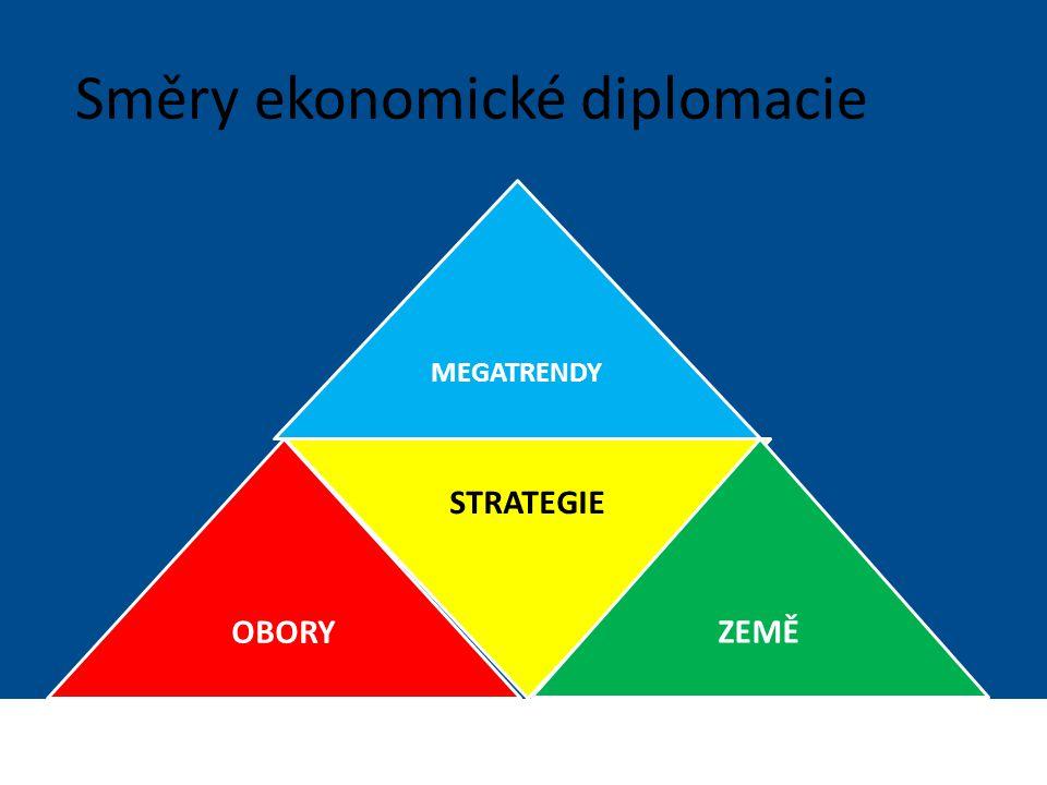 Směry ekonomické diplomacie