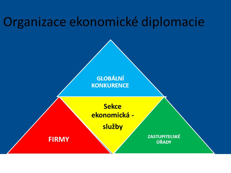 Organizace ekonomické diplomacie