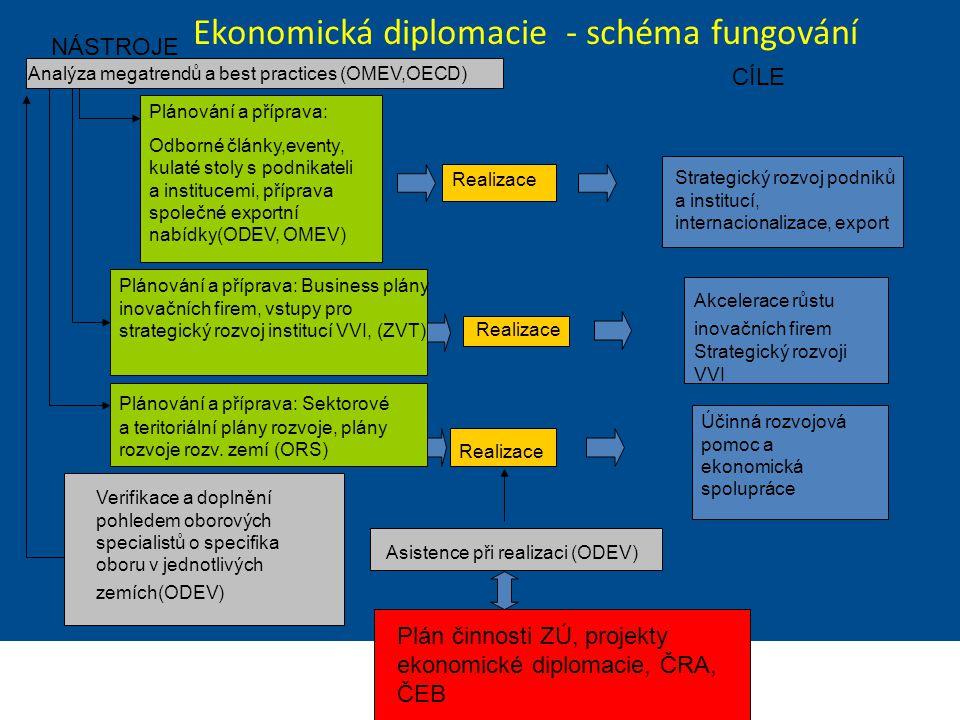 Ekonomická diplomacie - schéma fungování
