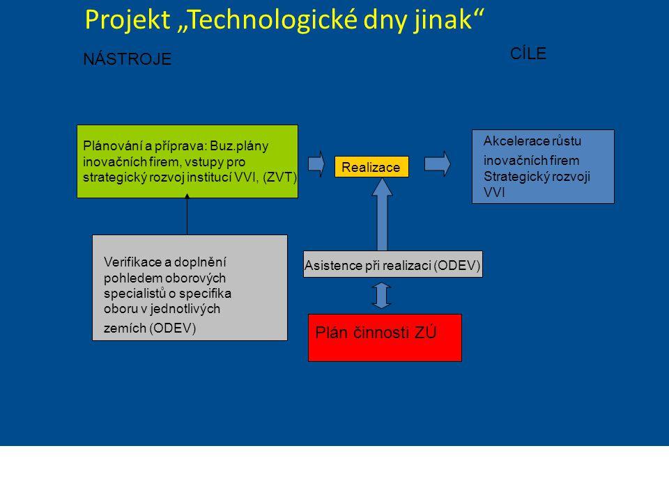 """Projekt """"Technologické dny jinak"""