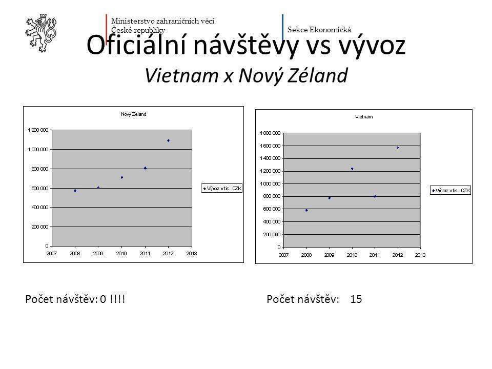 Oficiální návštěvy vs vývoz Vietnam x Nový Zéland