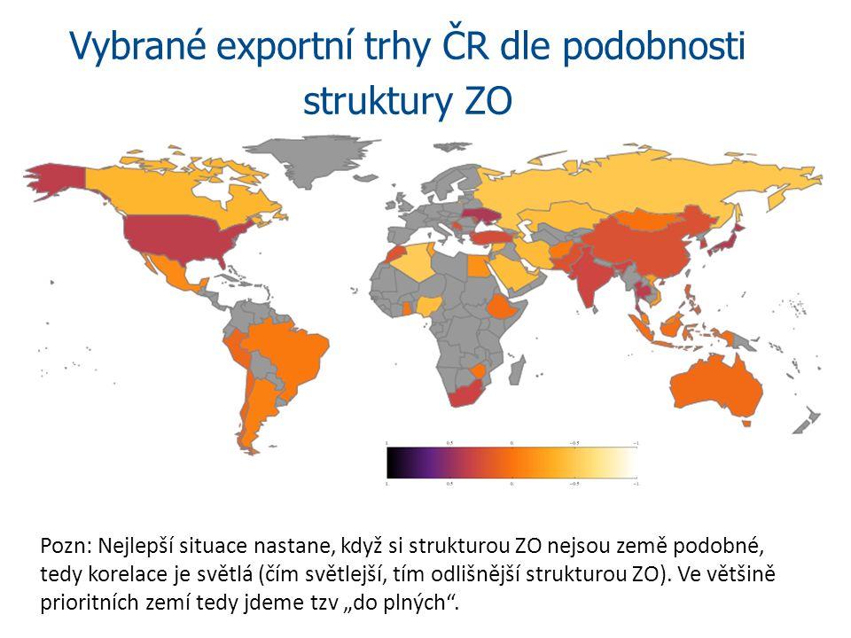 Vybrané exportní trhy ČR dle podobnosti