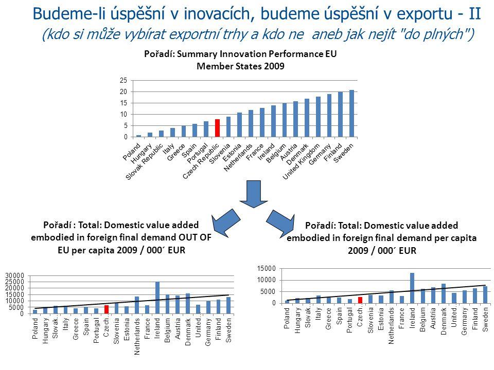 Budeme-li úspěšní v inovacích, budeme úspěšní v exportu - II