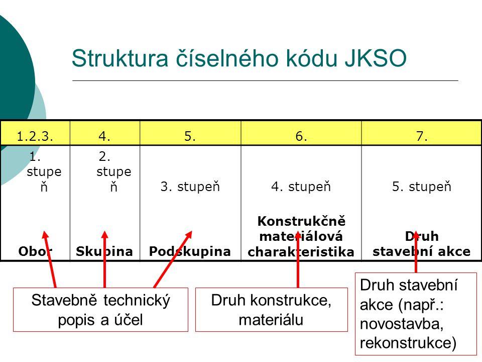 Struktura číselného kódu JKSO