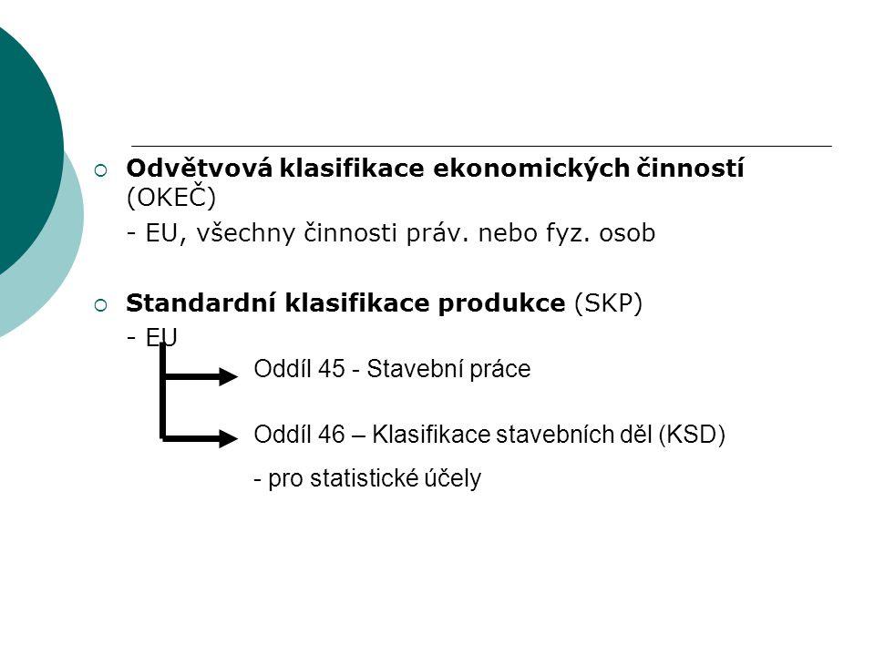 Odvětvová klasifikace ekonomických činností (OKEČ)