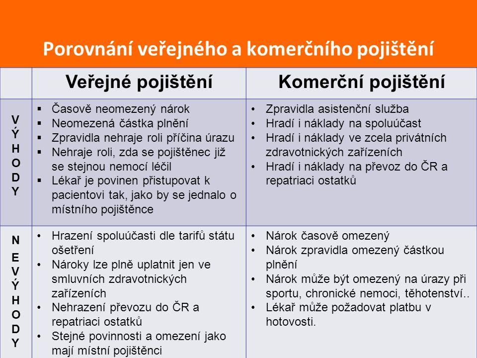 Porovnání veřejného a komerčního pojištění