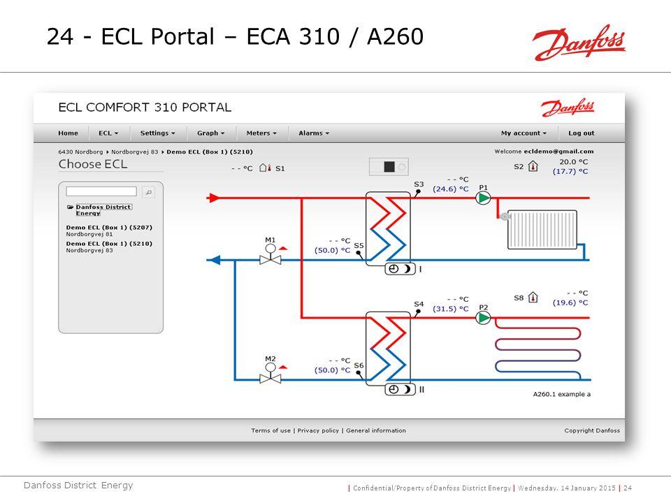24 - ECL Portal – ECA 310 / A260