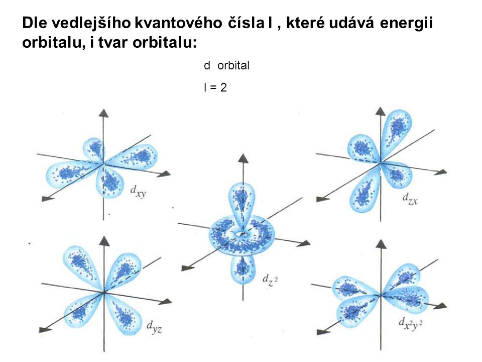 Dle vedlejšího kvantového čísla l , které udává energii orbitalu, i tvar orbitalu: