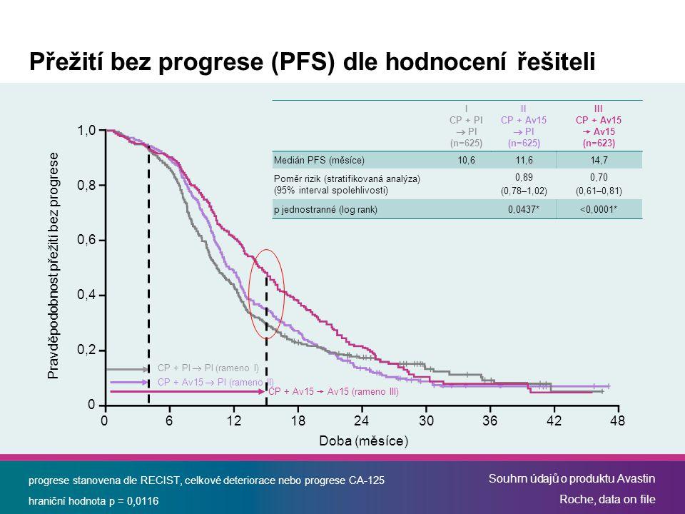 Přežití bez progrese (PFS) dle hodnocení řešiteli