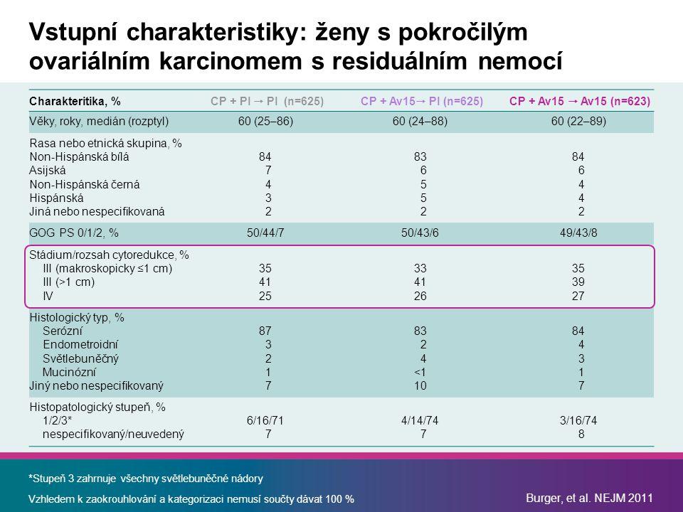 Vstupní charakteristiky: ženy s pokročilým ovariálním karcinomem s residuálním nemocí