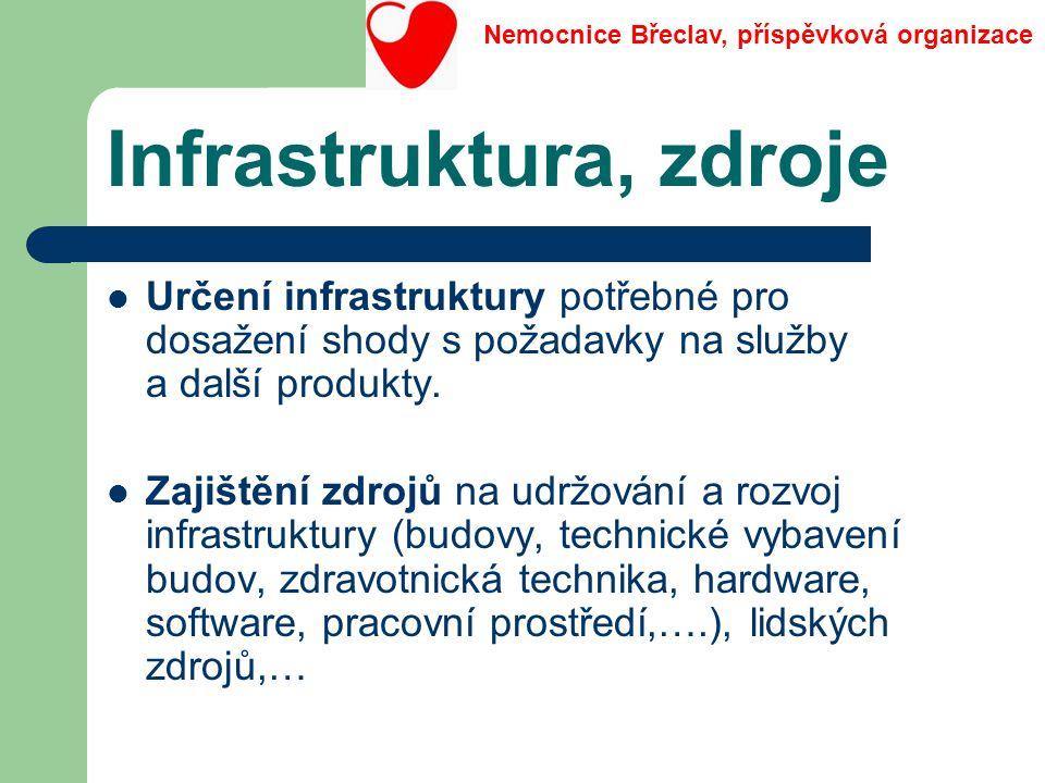 Infrastruktura, zdroje