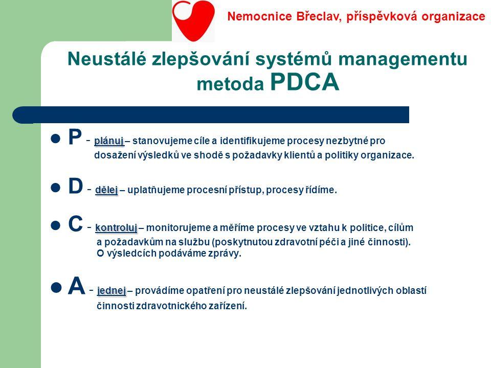 Neustálé zlepšování systémů managementu metoda PDCA