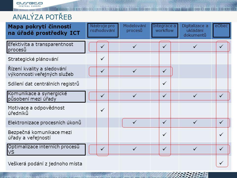 Analýza potřeb  Mapa pokrytí činností na úřadě prostředky ICT