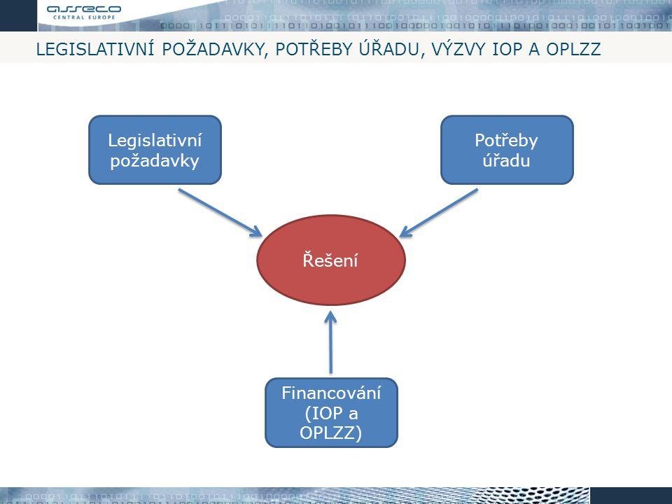 Legislativní požadavky, Potřeby úřadu, Výzvy IOP a OPLZZ