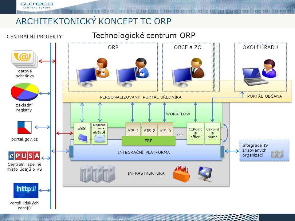 Architektonický koncept TC ORP