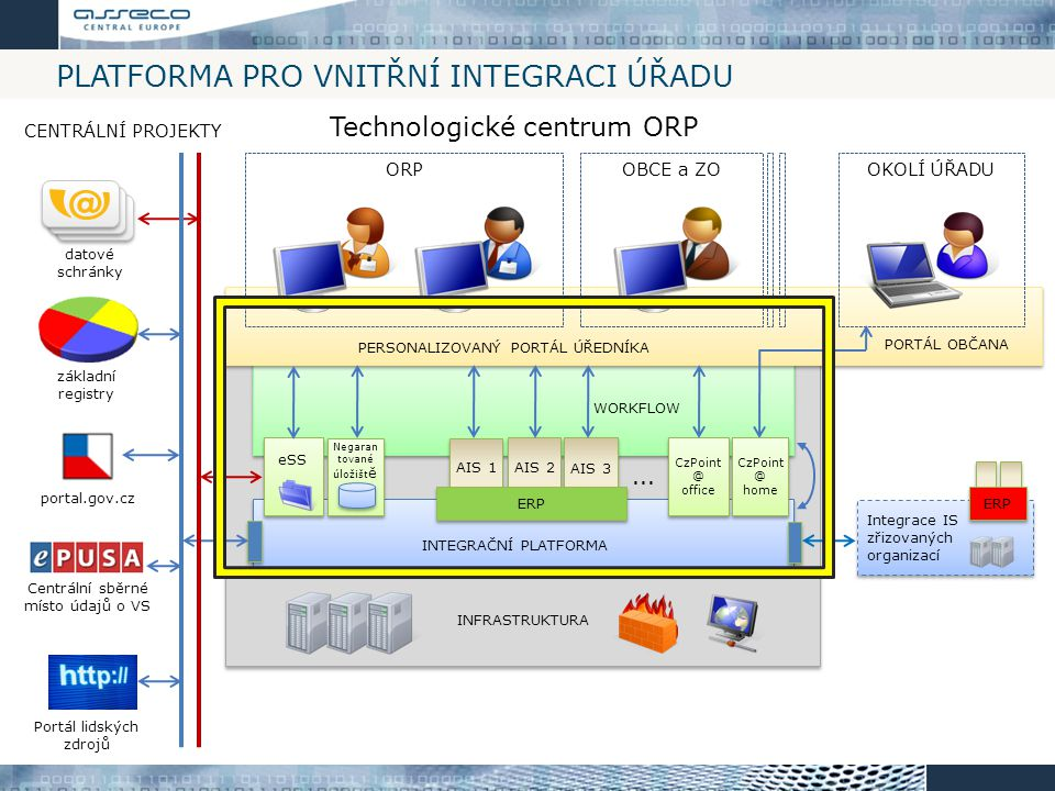 Platforma pro vnitřní integraci úřadu