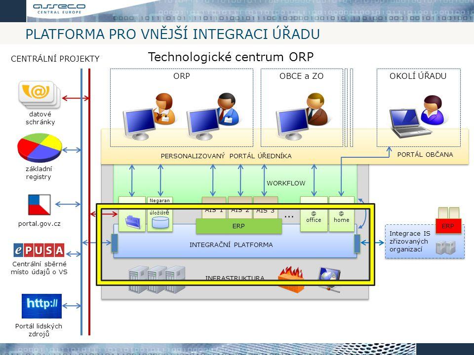 Platforma pro vnější integraci úřadu