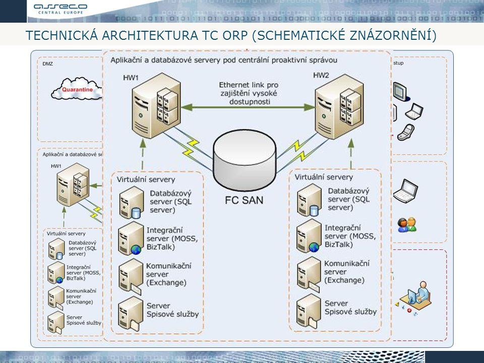 Technická architektura TC ORP (schematické znázornění)