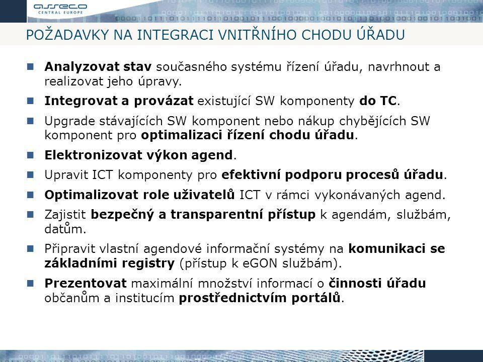 Požadavky na Integraci vnitřního chodu úřadu