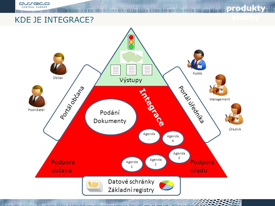produkty služby Kde je integrace Integrace Výstupy Portál občana