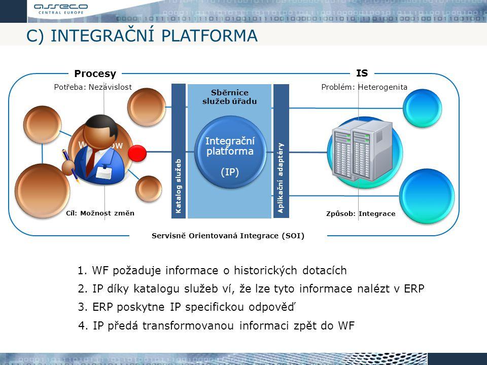 C) Integrační platforma