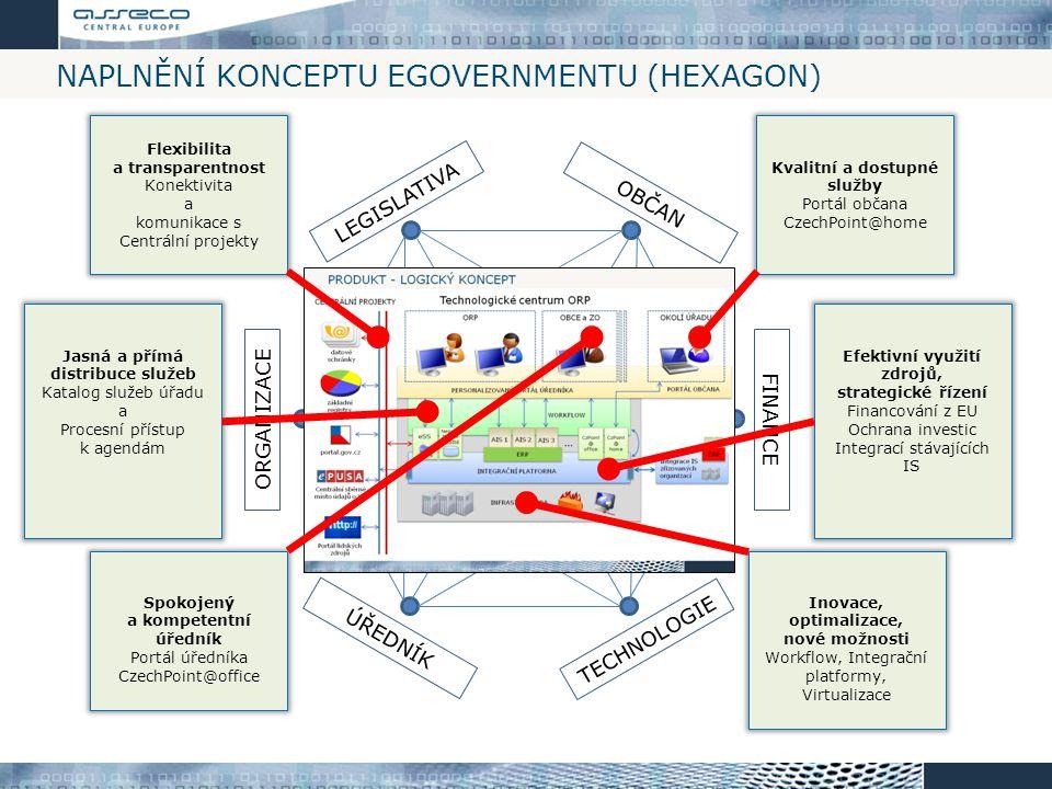 Naplnění konceptu eGovernmentu (HEXAGON)