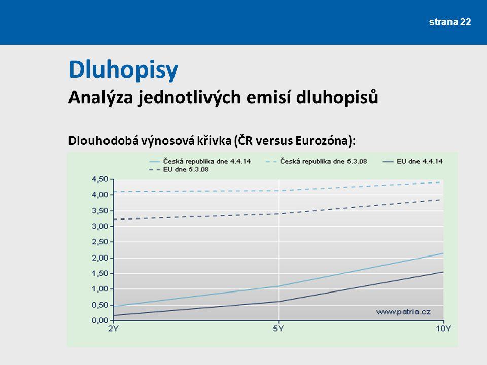 Dluhopisy Analýza jednotlivých emisí dluhopisů