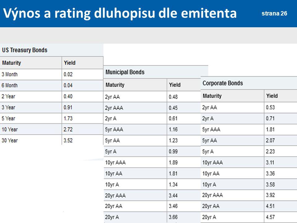 Výnos a rating dluhopisu dle emitenta