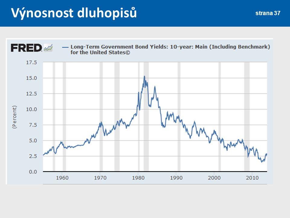 Výnosnost dluhopisů