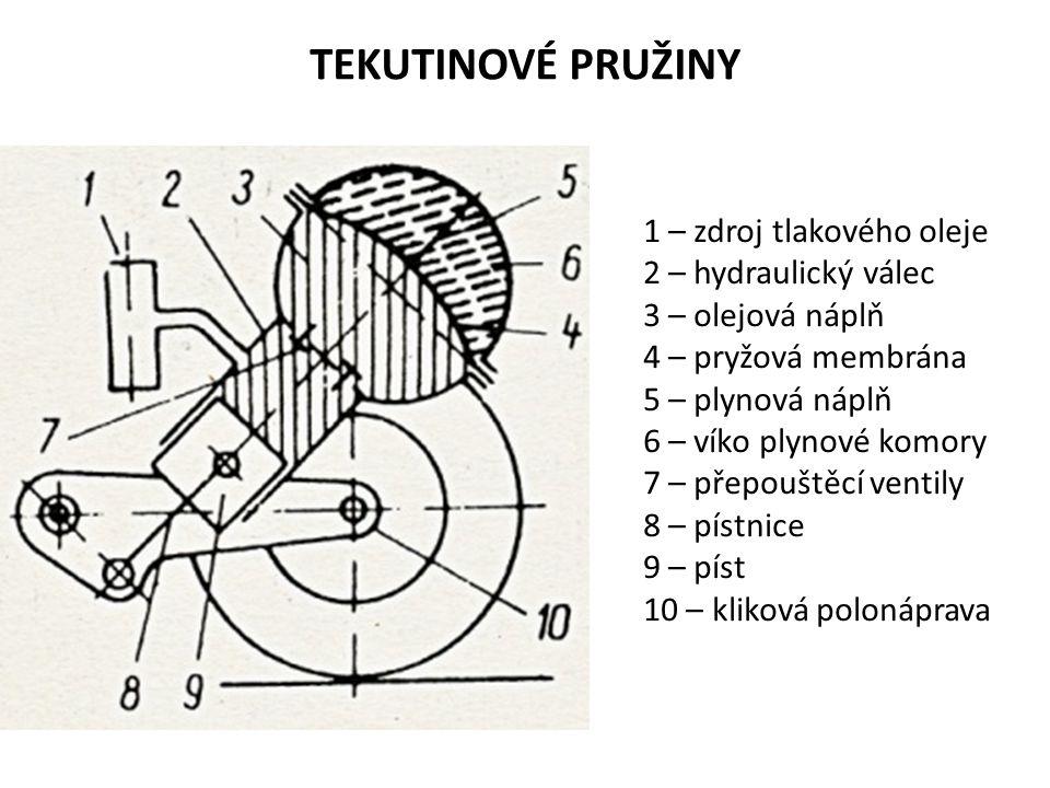 TEKUTINOVÉ PRUŽINY 1 – zdroj tlakového oleje 2 – hydraulický válec