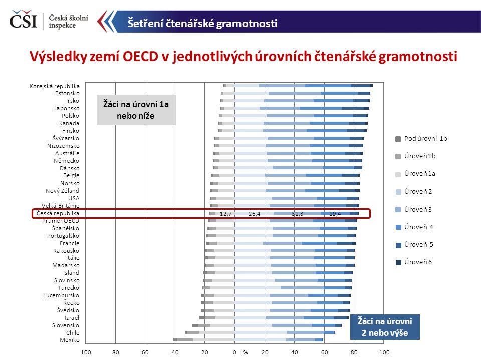 Výsledky zemí OECD v jednotlivých úrovních čtenářské gramotnosti